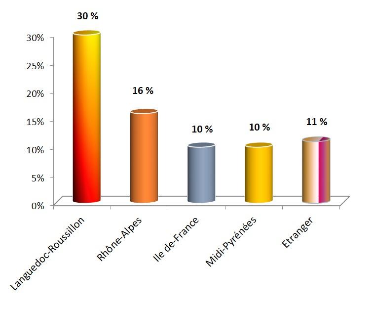 Repartition des Residences secondaires en 2014