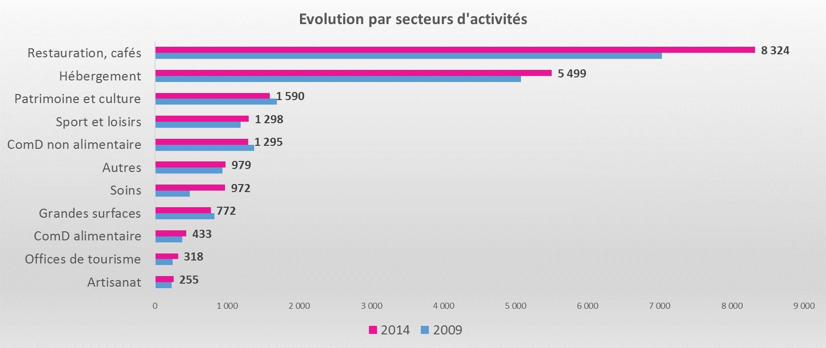 obsEmplois touristiques par secteur 2009 2014.jpg