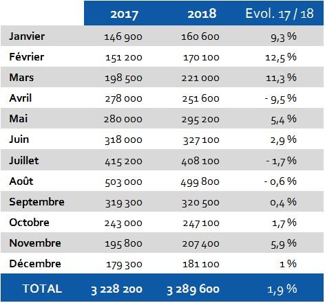 HÔTELS Evolution 2017-2018 Hérault