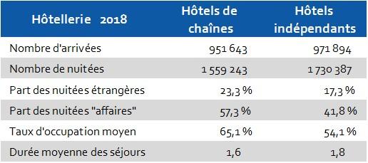 2018 Hôtels Indépendants et Chaines Hérault
