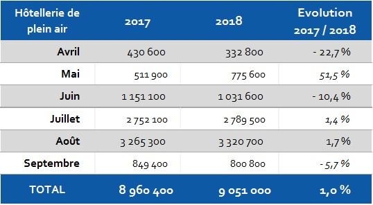 2017 - 2018 Nuitées mensuelles et évolution HPA Hérault
