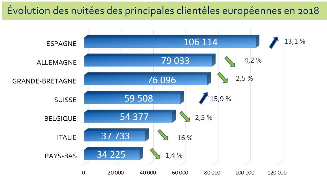 2018 Nuitées hôtelières des principales clientèles européennes Hérault