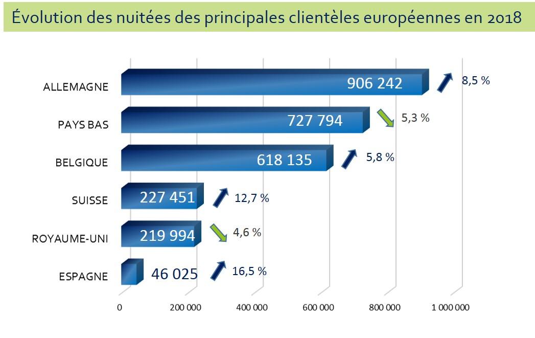 2018 Nuitées en campings des principales clientèles européennes Hérault