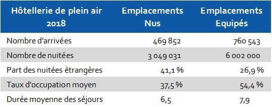 2018 Campings Nus Equipes Hérault