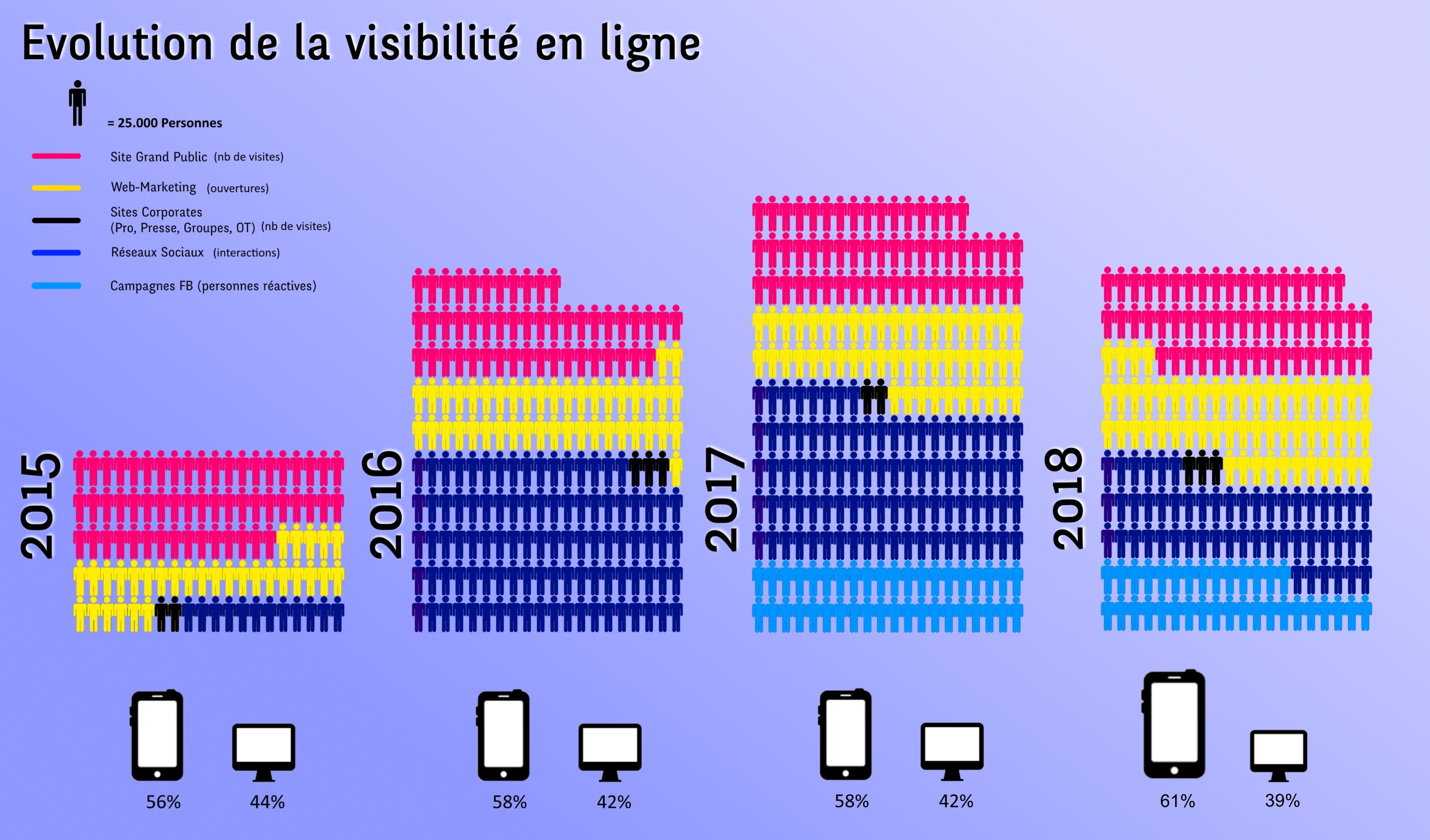Evolution de la  Visibilité en ligne 2015-2018.jpg