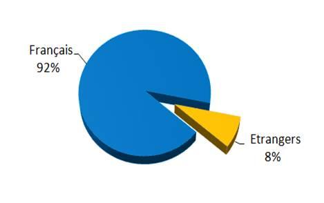 Répartition des Résidences Secondaires en Hérault