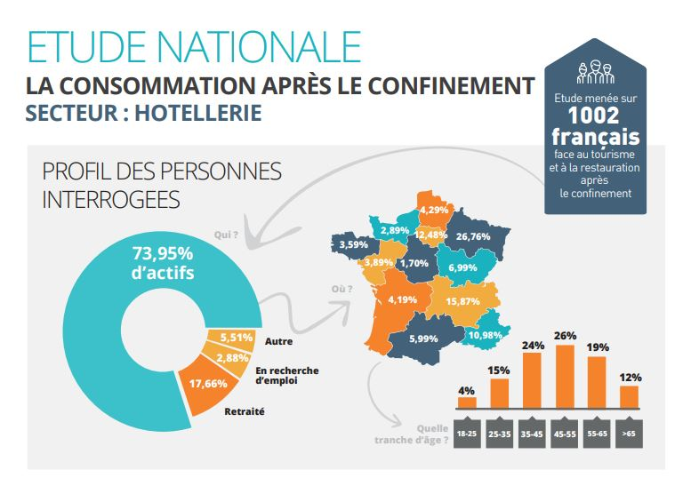 Infographie hotel