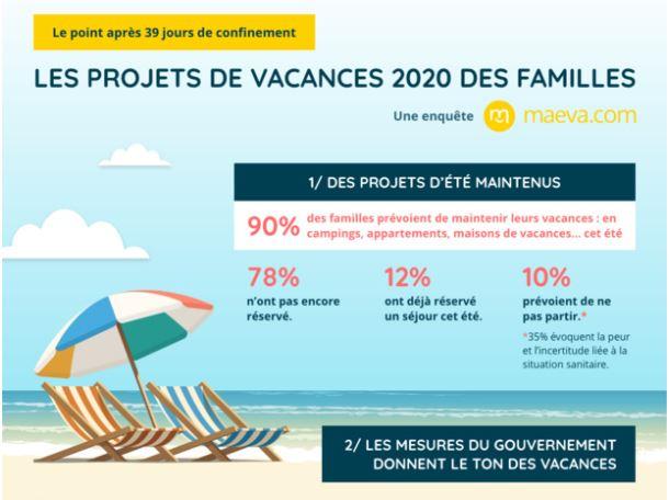 Etude Projet de vacances 2020