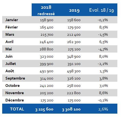 HÔTELS Evolution 2018-2019 Hérault