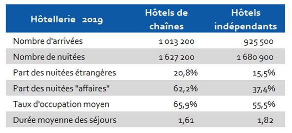 2019 Hôtels Indépendants et Chaines Hérault