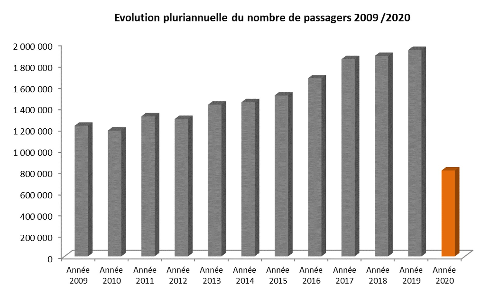 evolution 2009 2020 aéroport Montpellier.jpg