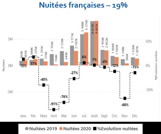 2019-2020-Evol Nuitées-Fr-FVT.PNG